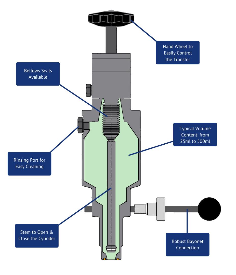Sample valve illustration