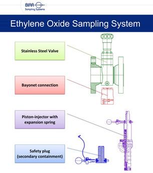 Ethylene-Oxide-Sampling-System-inner-1