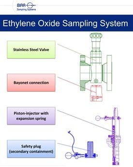 Diagram of Ethylene Oxide Sampling System