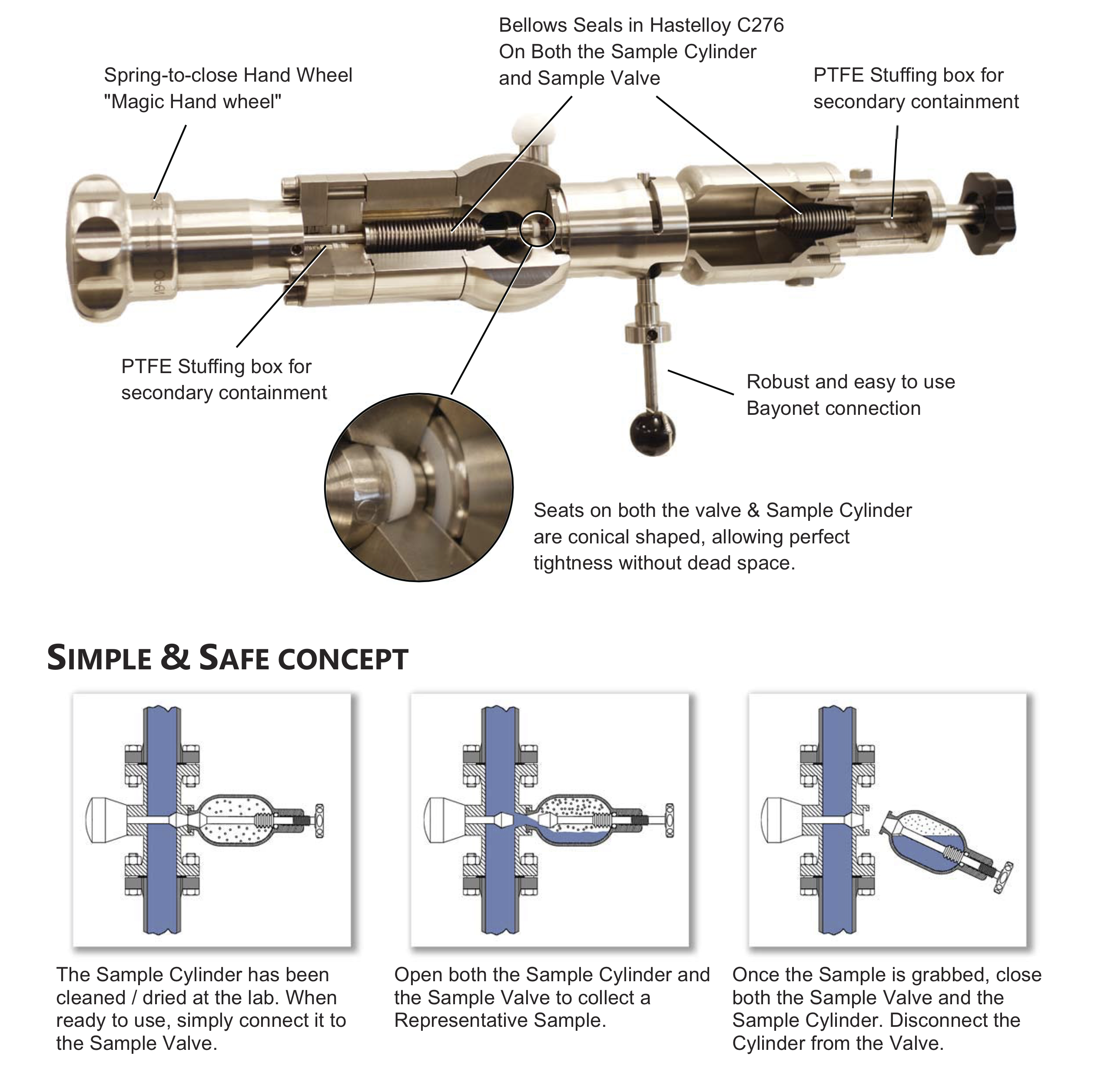 Cutaway view of sample cylinder & valve