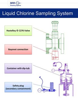 Liquid-Chlorine-Sampling-System-1