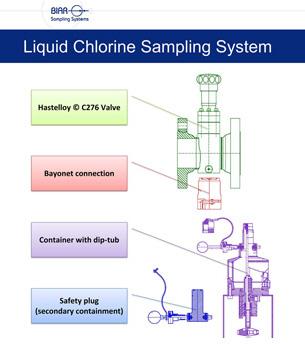 Liquid-Chlorine-Sampling-System-inner