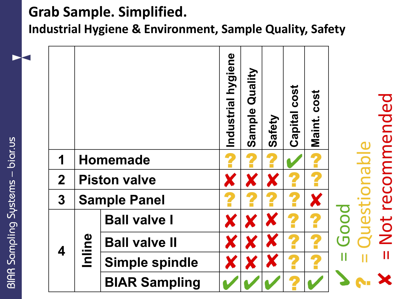 Quick comparison of different Grab Sampling technologies