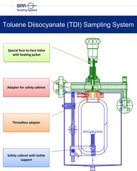 Diagram of Toluene-Diisocyanate-Sampling-System