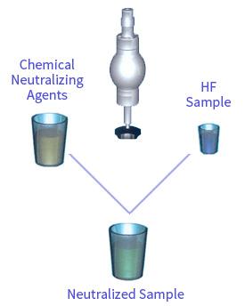 hydrofluoric-acid-sampling-2