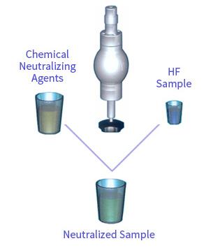 hydrofluoric-acid-sampling-inner